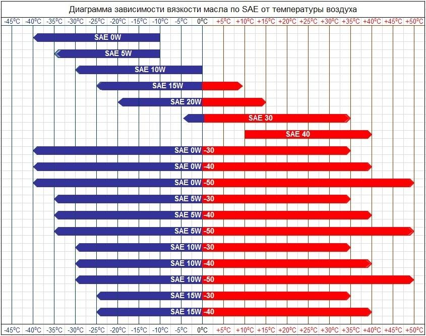 Диаграмма вязкости от температуры