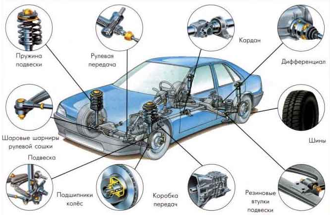 Автомобильные амортизаторы: разновидности, особенности
